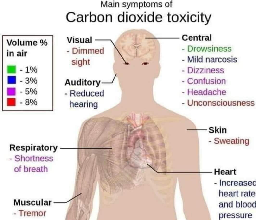 symptoms of carbon dioxide toxicity, BreathingRights.org